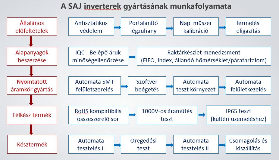 A SAJ inverterek gyártásának munkafolyamata